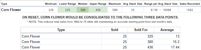 Blog – ESO Xbox Sales History